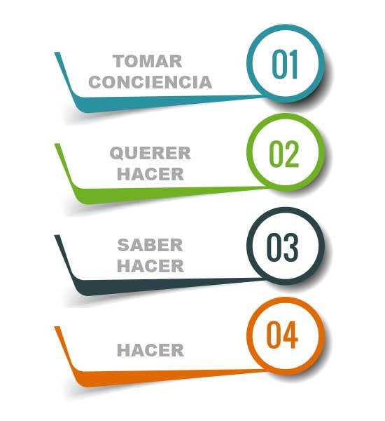 fases del procesfases del proceso del coaching ejecutivoo del coaching ejecutivo