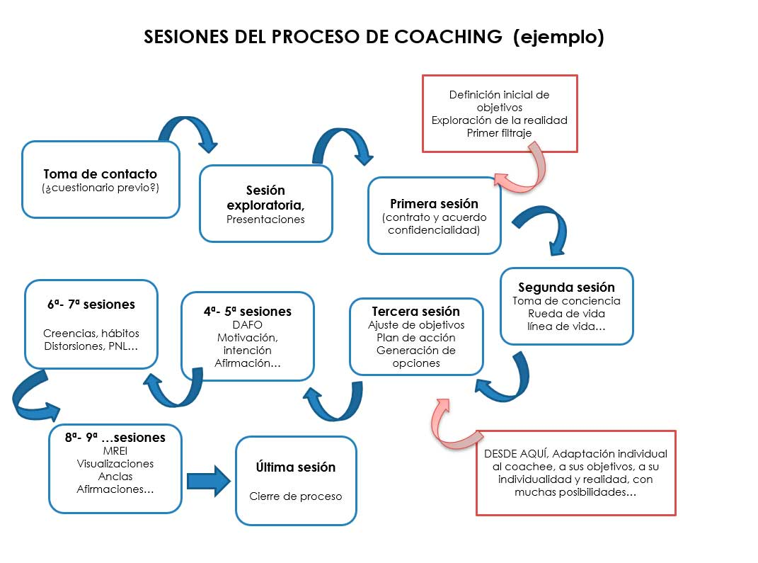 sesiones coaching deportivo